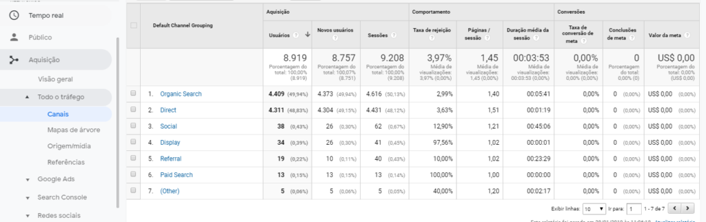 canais google analytics