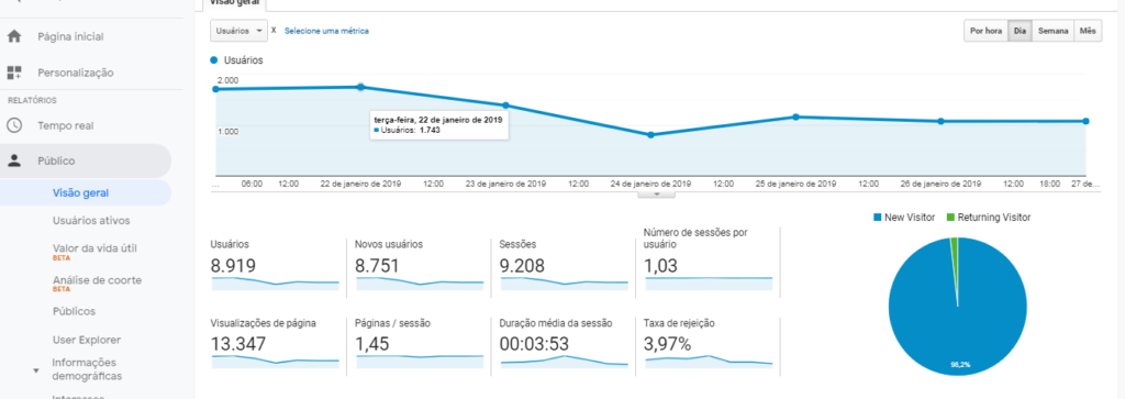 metricas google analytics